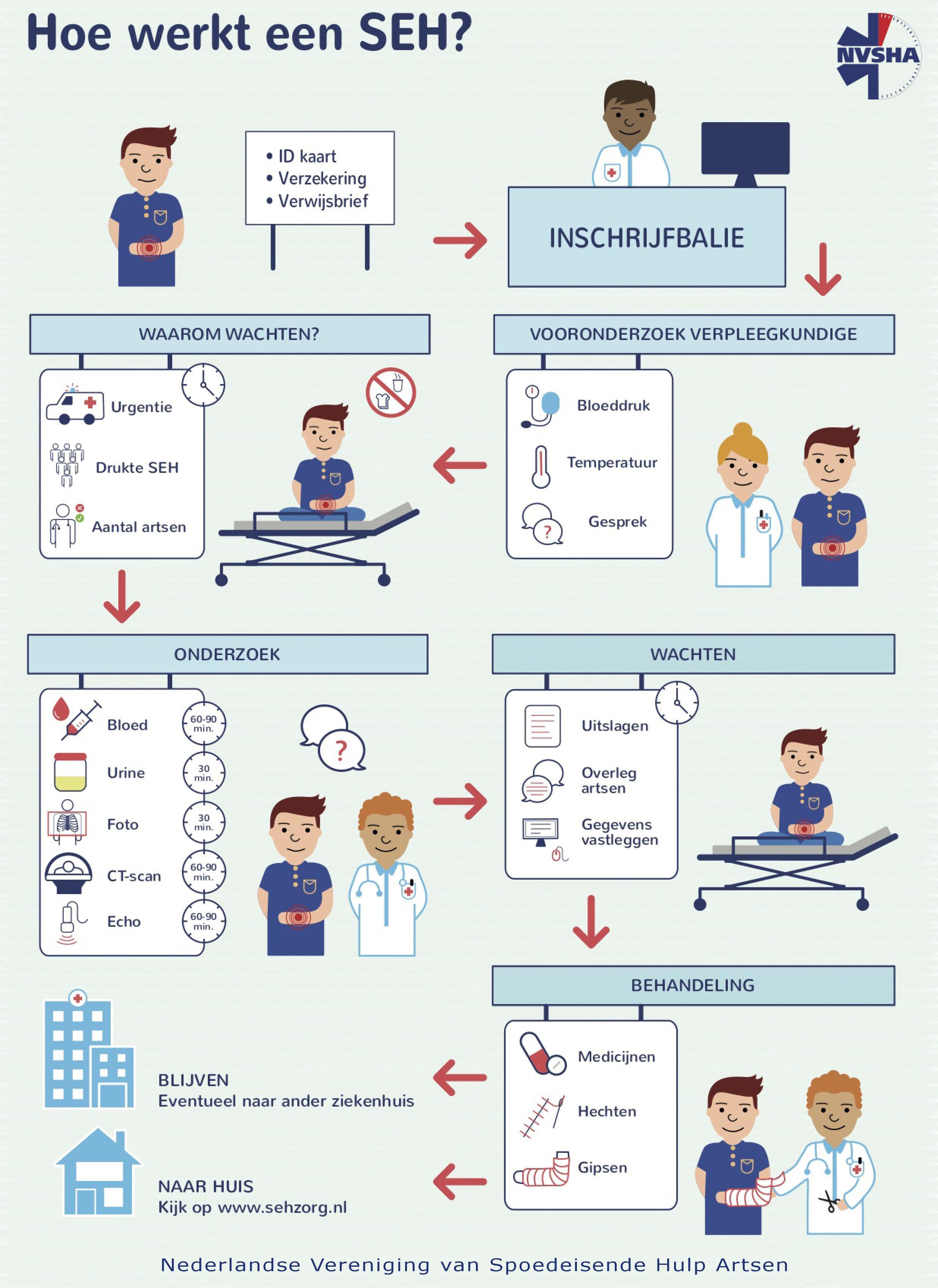 Infographic hoe een SEH werkt