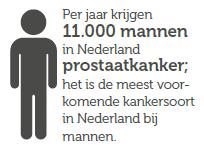 Feit - Per jaar krijgen 11.000 mannen in Nederland prostaatkanker; het is de meest voorkomende kankersoort in Nederland bij mannen