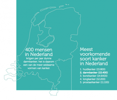Feit '400 mensen in Nederland krijgen per jaar dunne darmkanker. Het is daarom 1 van de meer zeldzame vormen van kanker' Feit 'Meest voorkomende soort kanker in Nederland: 1. Huidkanker 2. Darmkanker 3. Borstkanker 4. Longkanker 5. Prostaatkanker'