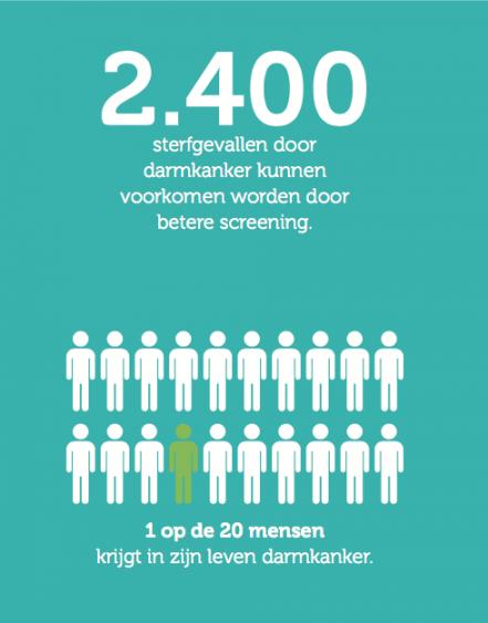 Feit '2400 sterfgevallen door darmkanker kunnen voorkomen worden door betere screening' Feit '1 op de 20 mensen krijgt in zijn leven darmkanker'