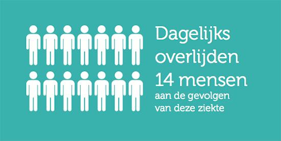 Feit 'Dagelijks overlijden 14 mensen aan de gevolgen van deze ziekte'