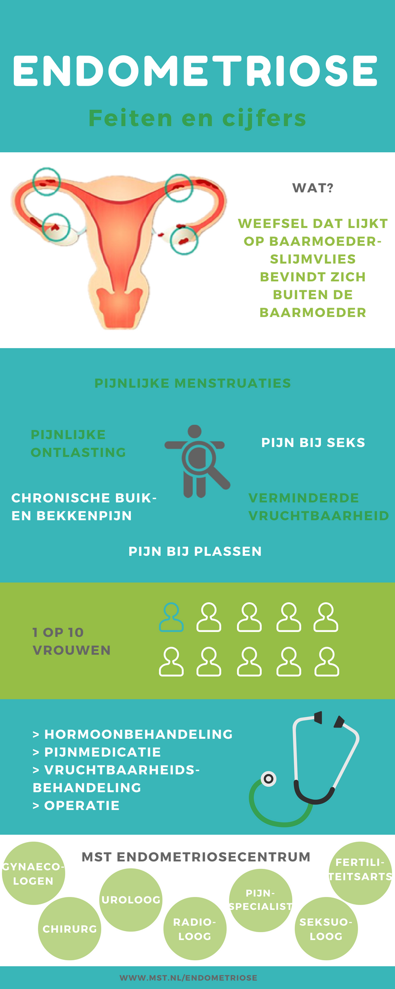 Infographic endometriose