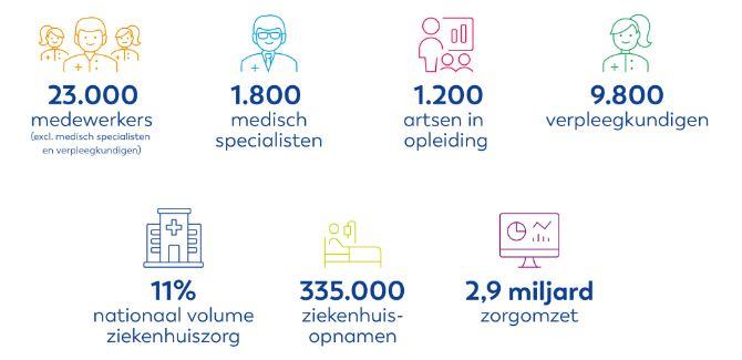 santeon-cijfers-2018