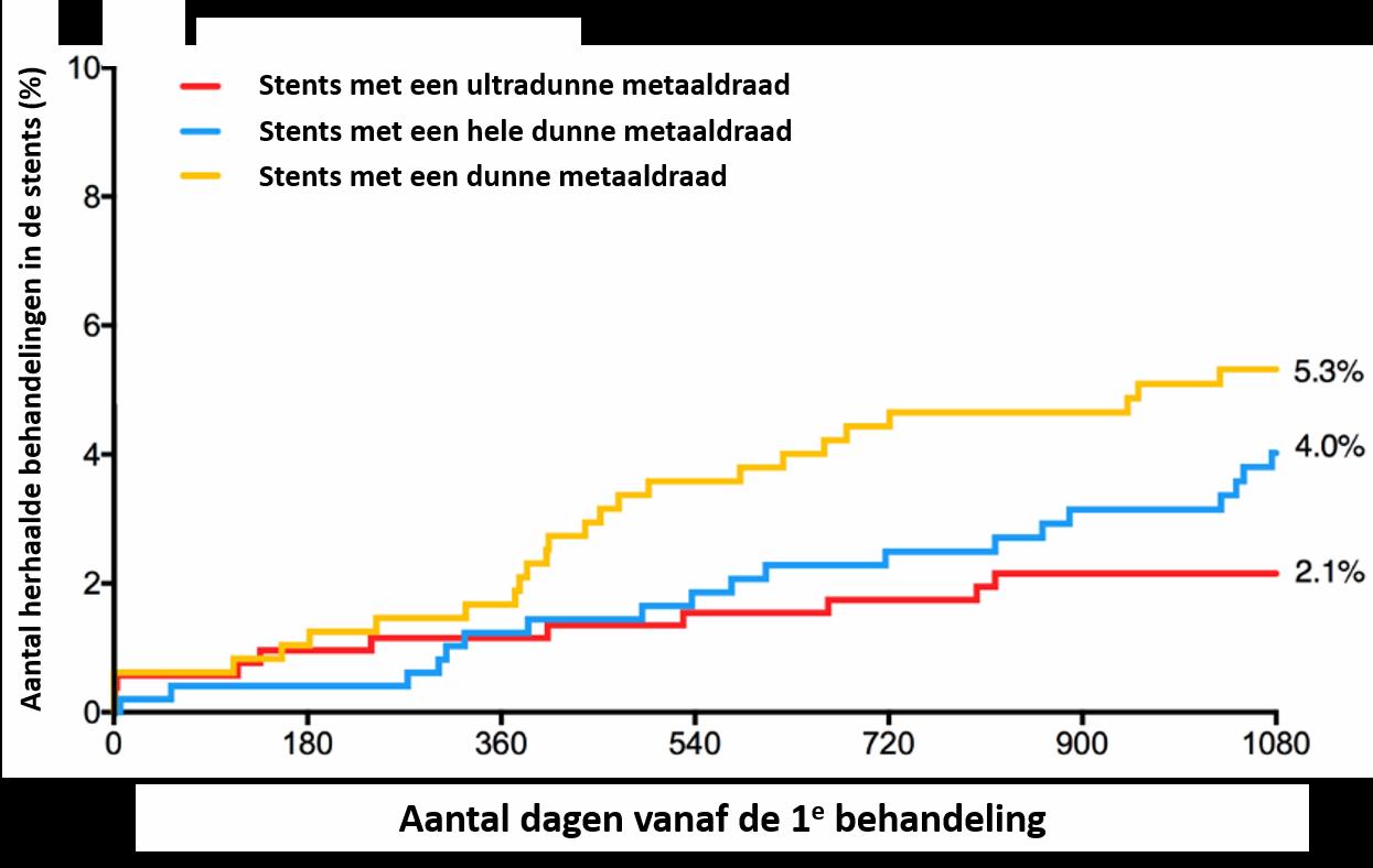 Grafiek aantal herhaalde behandelingen in de geplaatste stent